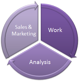 Sales and Marketing, Work, Analysis and Reporting